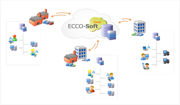ECCOSoft Cloud Computing